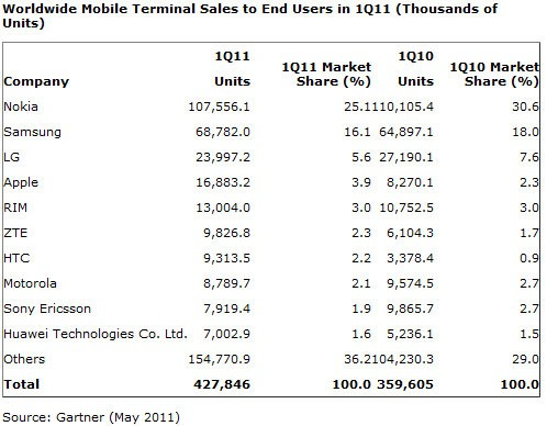 Gartner-survey-Q12011-global-handset-sales-e1305804681330.jpg