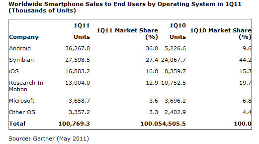 Gartner-survey-Q12011-global-smartphone-sales.jpg